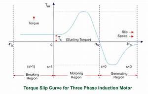 Torque Slip Characteristics Of Induction Motor