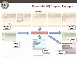 Parameter Diagram Example  U2013 Quality