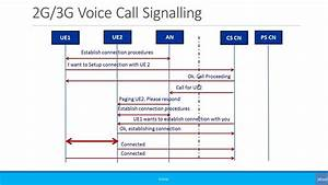 Beginners  Simplified Call Flow Signaling  2g  3g Voice