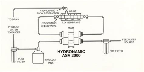 Automatic Shut Off Valve Attractive Reverse Osmosis Check