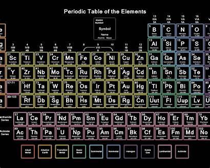 Table Periodic Neon Theme Printable