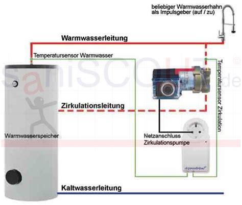 Zirkulationspumpe Zwischen Komfort Notwendigkeit Und Kostenfalle by Zirkulationspumpe Nachr 252 Sten Klimaanlage Und Heizung Zu