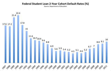 Student-loan Defaults Are Still Soaring Thanks To
