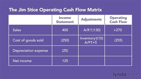 cash flow data  highlight important accounting