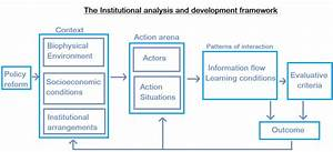 Institutional Analysis And Development Framework