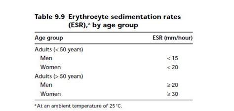 Blood Test Sed Rate Measurement Of The Erythrocyte Sedimentation Rate Esr
