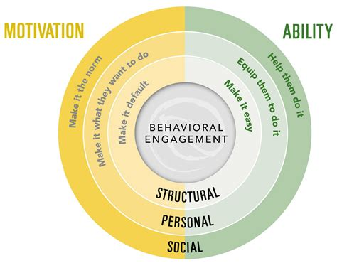 whe   drivers  behavioral engagement