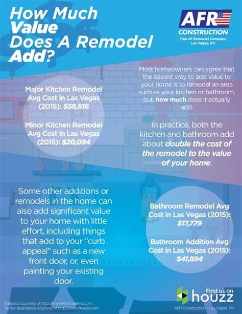 How Much Does Bathroom Remodel Add Value How Much Value