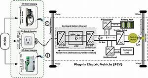 Electric Vehicle  Ev  Infrastructure With Charging Power