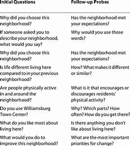 Focus Group Question Guide