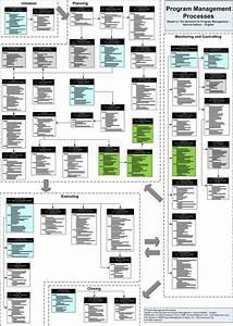 Mister Exam Pgmp Guide - Process Flowchart