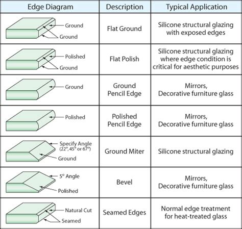 tempered glass panels glossary and terms