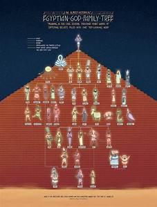 The Egyptian God Family Tree Writing Stuff Greek