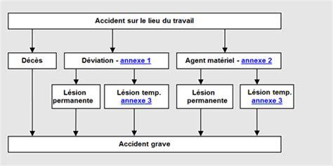 modèle procédure de travail ch d application