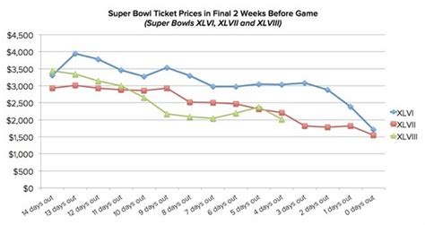 seattle seahawks fans  purchased  super bowl