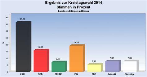 kreistagswahl 2014