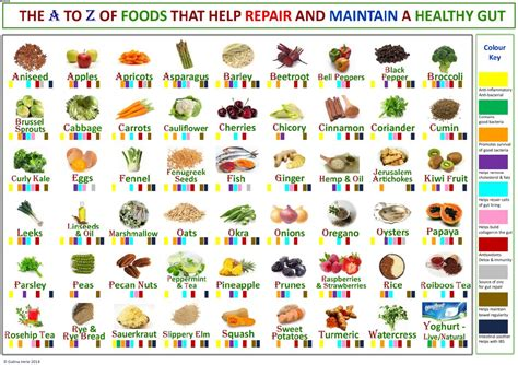 colors a to z a chart visually showing which foods help prevent