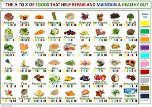Usd To Lkr Chart Health Chart A To Z Of Foods For A Healthy Gut