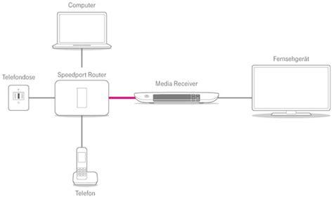router anschliessen