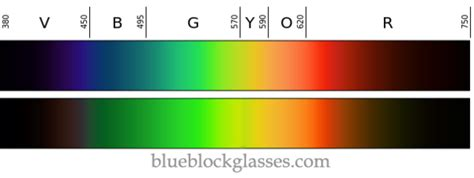 glasses that filter out blue light how effective is your blue light filter test your