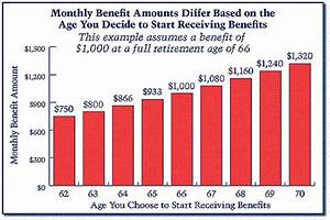 Collect Social Security At 62 Or 66 Pension Weather