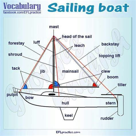 Boat Hull Parts Names by Part Of The Ship Name Everything Vacation And Travel