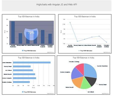 angular directive highcharts loading image with angular custom directive and web api