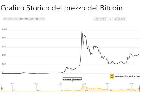 valore cambio bitcoin euro bitcoin  binance office