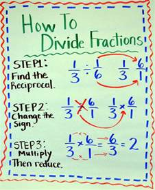 How to Divide Fractions Steps
