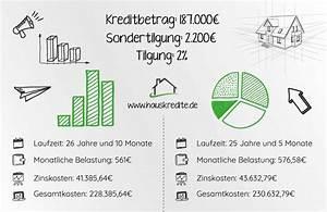 Zinsen Berechnen De Hypothekenrechner : die hypothek als sicherheit der bank bei darlehen ~ Themetempest.com Abrechnung