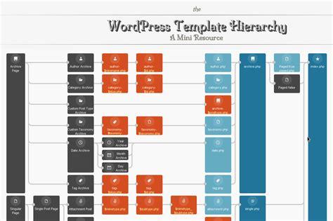 wordpress template hierarchy blog  leonid mamchenkov