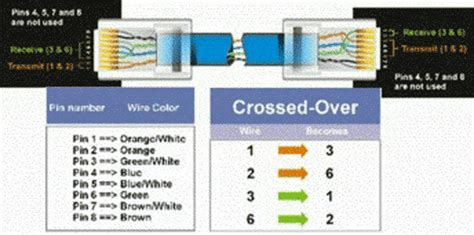 Gigabit Ethernet Cable Wiring Diagram by Rj 45 Ethernet Cable Wiring Diagram Silentway