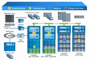 NetApp Data ONTAP Pips Completion To Take Flag Position In ...