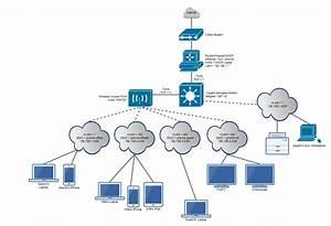 Pfsense   Netgear 108t Smart Switch   Cisco Wap321  Small Business Networking For The Home