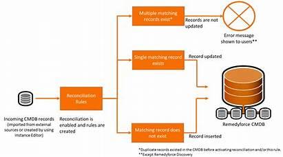 Reconciliation Bmc Remedyforce Process Managing Docs