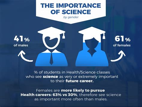Science Careers by Health Science Career Trends Student Research Foundation