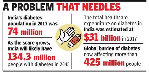 diabetes  bleeding indians dry india news times  india