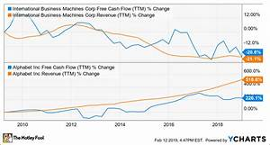 A Better Chart Ibm Vs Alphabet Which Is The Better Buy The Motley Fool