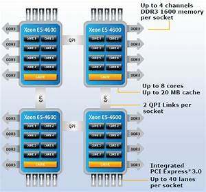 Intel Goes Wide And Deep With Xeon E5 Assault  U2022 The Register