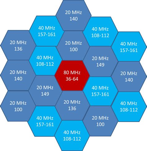 802 11ac migration part 2 what nobody 39 s telling you
