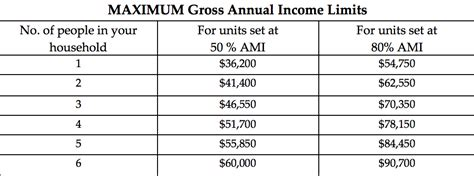 section 8 income limits somerville affordable housing lottery 56 units at
