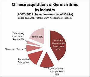 Chinese outward foreign direct investment