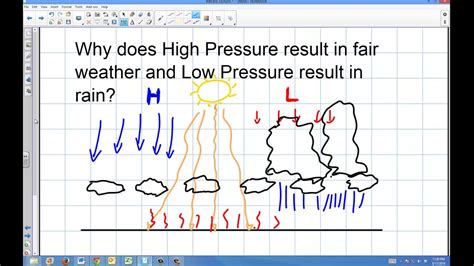 Weather: How Does High and Low Pressure Affect ...