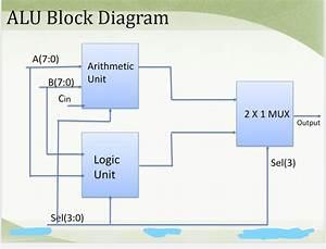 Solved  Design An 8 Bit Alu Using An 8 Bit Adder  8 Bit Su