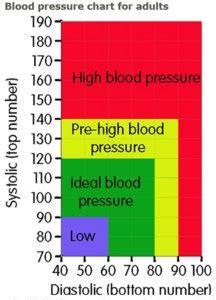 ways  control high blood pressure hypertension