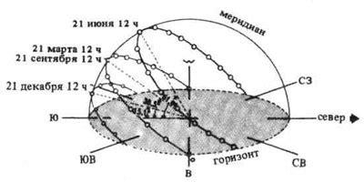 Значение солнечной инсоляции в г. южносахалинск сахалинская область . betaenergy