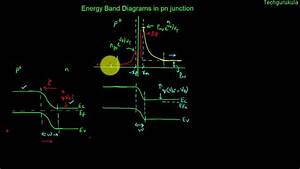 Electronic Devices  Energy Band Diagrams In Pn Junction