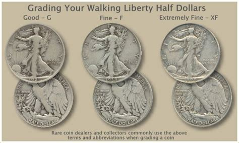 According to brad garlinghouse, the founder of ripple, the xrp will be as successful in the future as amazon today. Walking Liberty Half Dollar Grading | Coins | Pinterest ...