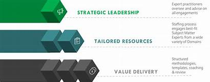 Operating Consulting Ppt Delivery Approach Project Several