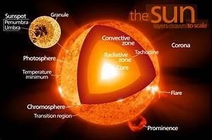 Scientific Explorer  The Sun Part 3  The Sun Is Full Of Plasma
